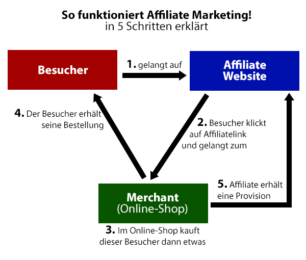 Was ist Affiliate Marketing & wie funktioniert es?